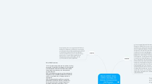 Mind Map: Misión UNAD, Visión UNAD, Decálogo De Valores, Componentes Del Proyecto Académico Pedagógico Solidario, Manifiesto UNADISTA.