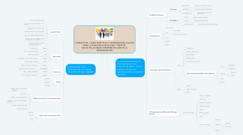 Mind Map: CONCEPTOS, CARACTERÍSTICAS Y HERRAMIENTAS CLAVES PARA LA COMUNICACIÓN ORAL Y ESCRITA  DE LAS RELACIONES INTERPERSONALES EN LA ORGANIZACIÓN