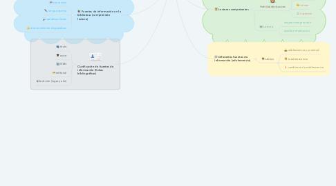 Mind Map: Estrategias para el estudio y para la comunicación II (Bloque I)