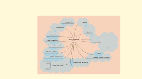 Mind Map: BLOQUE I. La lectura de libros y el manejo de fuentes de información