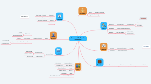 Mind Map: Structure of the Canadian Government