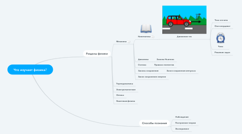 Mind Map: Что изучает физика?