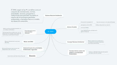 Mind Map: EL SINA