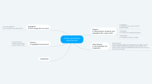Mind Map: Ordne og illustrere observationer