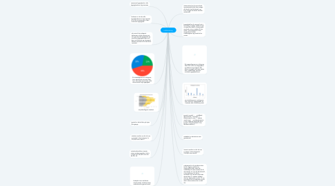 Mind Map: ordforklaring.