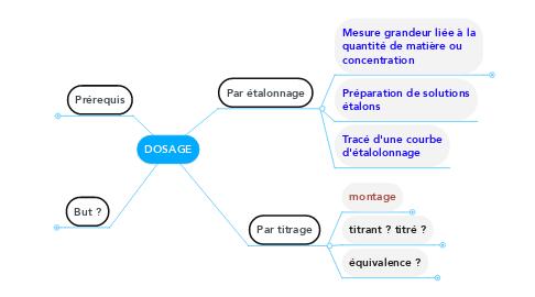 Mind Map: DOSAGE