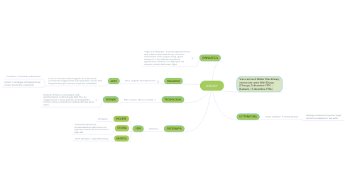 Mind Map: DISNEY