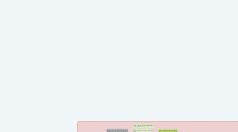 Mind Map: MELDCODE  Kindermishandeling & huishoudelijk geweld
