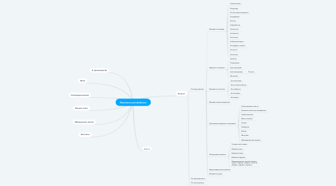 Mind Map: Вышивальная фабрика