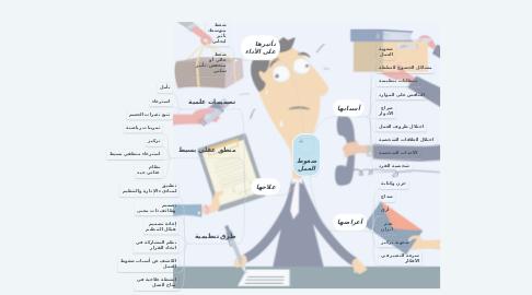 Mind Map: ضغوط العمل