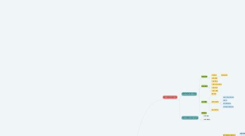Mind Map: HỆ THẦN KINH( vị trí)