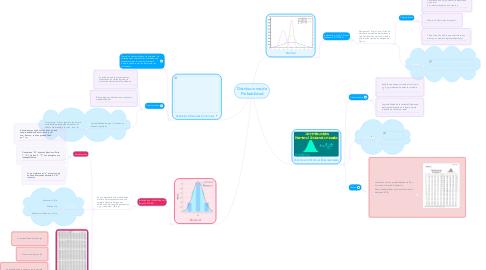 Mind Map: Distribuciones de Probabilidad