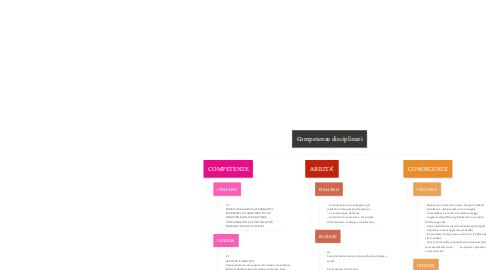 Mind Map: Competenze disciplinari