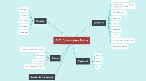 Mind Map: Acute Kidney Failure