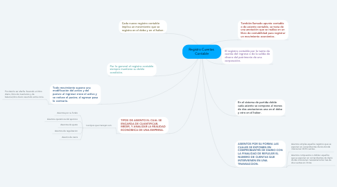 Mind Map: Registro Cuentas  Contable