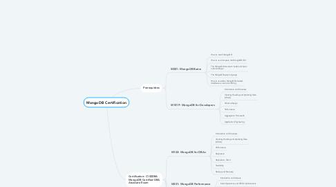 Mind Map: MongoDB Certification