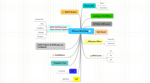 Mind Map: Efficacy Mind Map