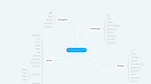 Mind Map: ICT Communication Tools