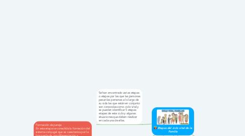Mind Map: Etapas del ciclo vital de la Familia
