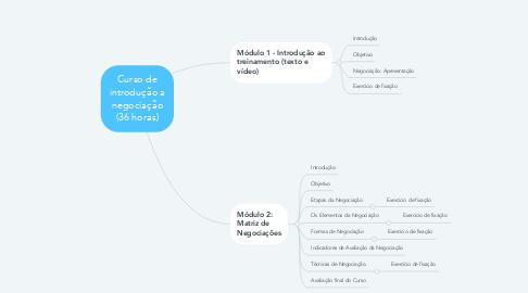 Mind Map: Curso de introdução a negociação (36 horas)