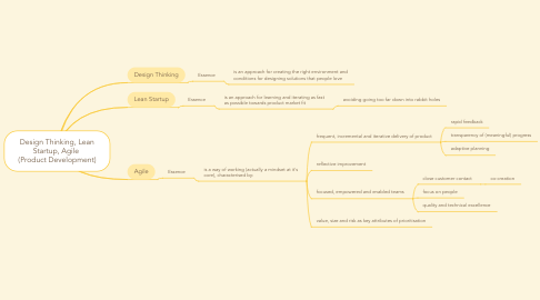 Mind Map: Design Thinking, Lean Startup, Agile  (Product Development)