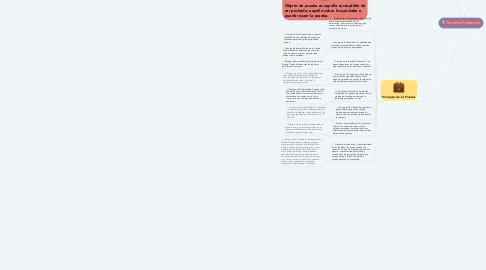 Mind Map: Derecho Probatorio