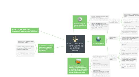 Mind Map: EL USO DE NUEVAS TECNOLOGÍAS EN EL SISTEMA JUDICIAL