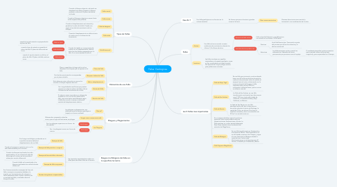 Mind Map: Fallas  Geologicas