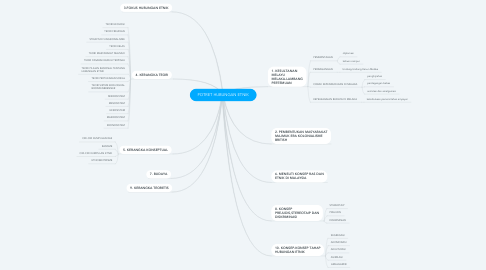 Mind Map: POTRET HUBUNGAN ETNIK