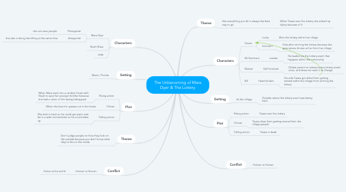 Mind Map: The Unbecoming of Mara Dyer & The Lottery