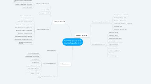 Mind Map: metodologia Senai de educação profissional