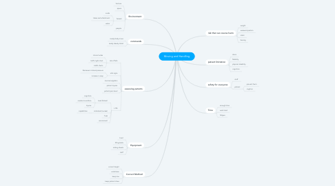 Mind Map: Moving and Handling