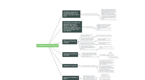 Mind Map: Sustentabilidad económica y financiera