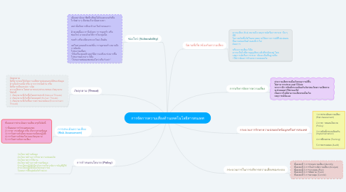 Mind Map: การจัดการความเสี่ยงด้านเทคโนโลยีสารสนเทศ