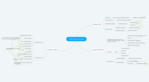 Mind Map: паблик Дача За город