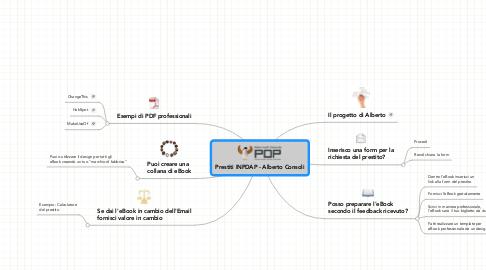 Mind Map: Prestiti INPDAP - Alberto Consoli