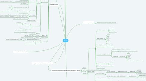 Mind Map: Петр 1