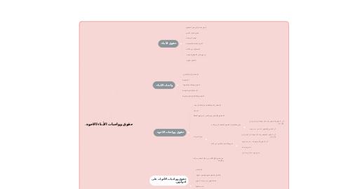 Mind Map: حقوق وواجبات الأبناء/الاخوة.