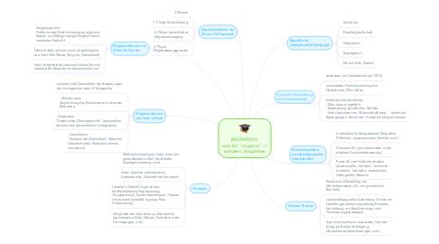 """Mind Map: MIGRATION  vom lat. """"migratio"""" -> wandern, wegziehen"""
