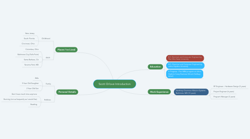 Mind Map: Scott Orlove Introduction
