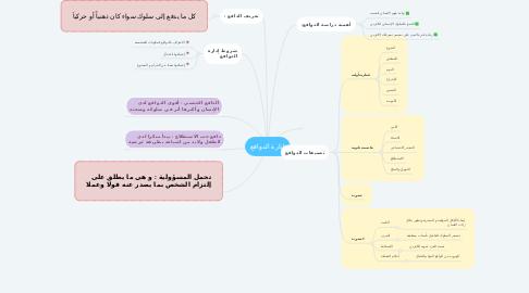 Mind Map: إدارة الدوافع
