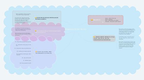 Mind Map: PENGASAS SECRET RECIPE