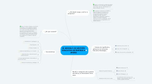 Mind Map: EL MODELO DE GESTIÓN EDUCATIVA ESTRATÉGICA (MGEE)