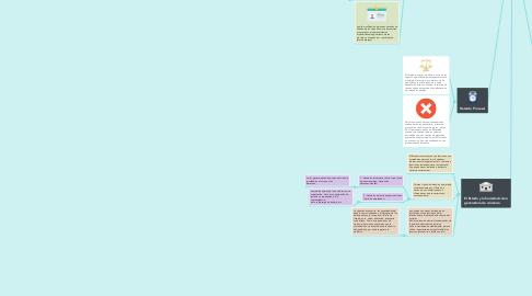 Mind Map: Control Social