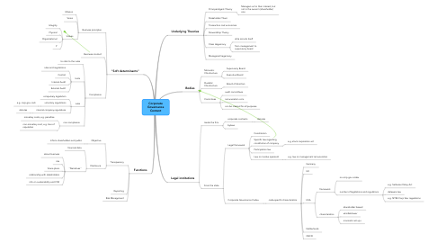 Mind Map: Corporate Governance Content