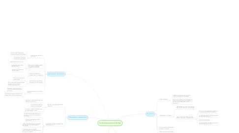 Mind Map: Sostenibilidad de GANA