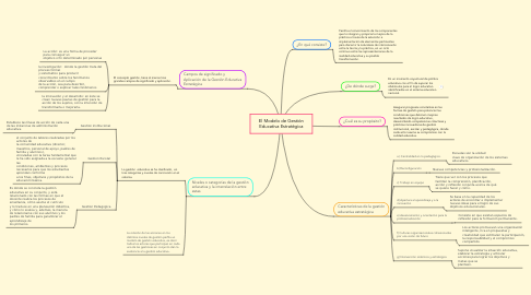 Mind Map: El Modelo de Gestión Educativa Estratégica