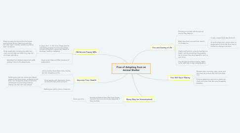 Mind Map: Pros of Adopting from an Animal Shelter