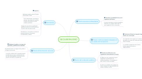 Mind Map: NEOLIBERALISMO