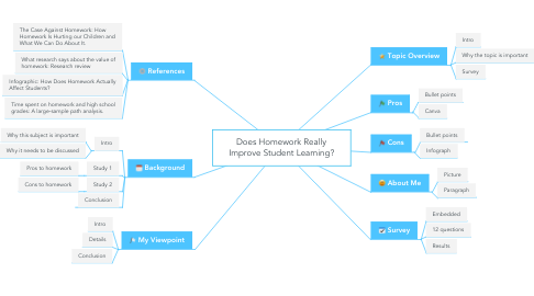 Mind Map: Does Homework Really Improve Student Learning?